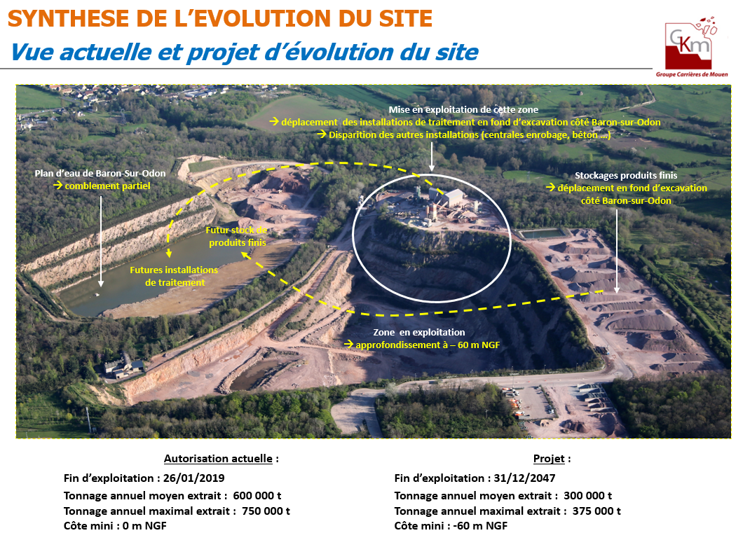SYNTHESE DE L'EVOLUTION DU SITE